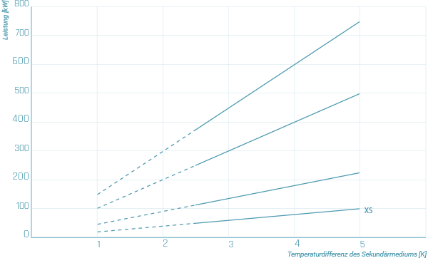 chillers_graph_2_de